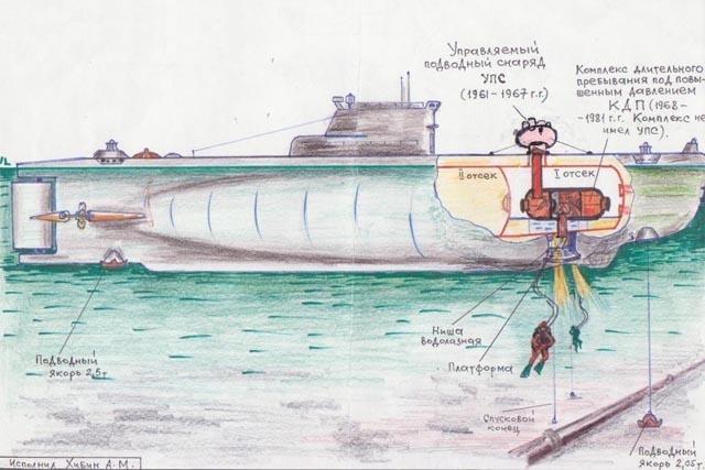 как это работает подводная лодка
